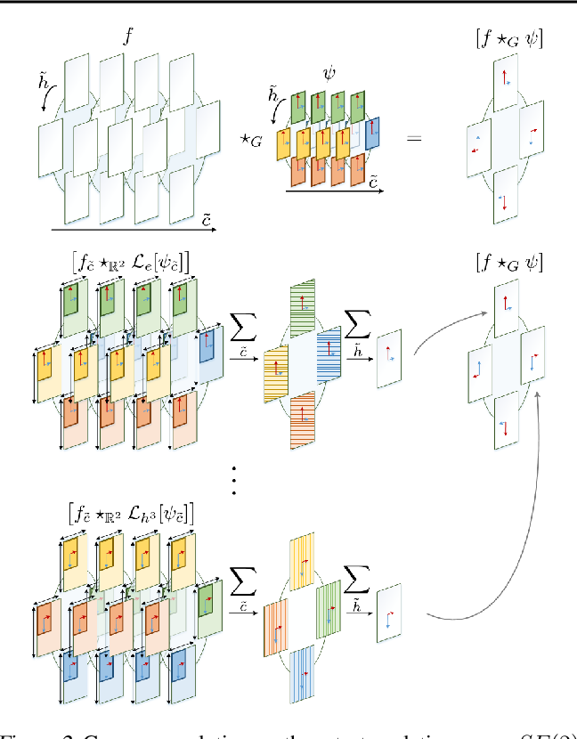 Figure 2 for Attentive Group Equivariant Convolutional Networks