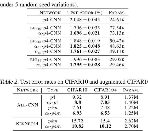 Figure 3 for Attentive Group Equivariant Convolutional Networks