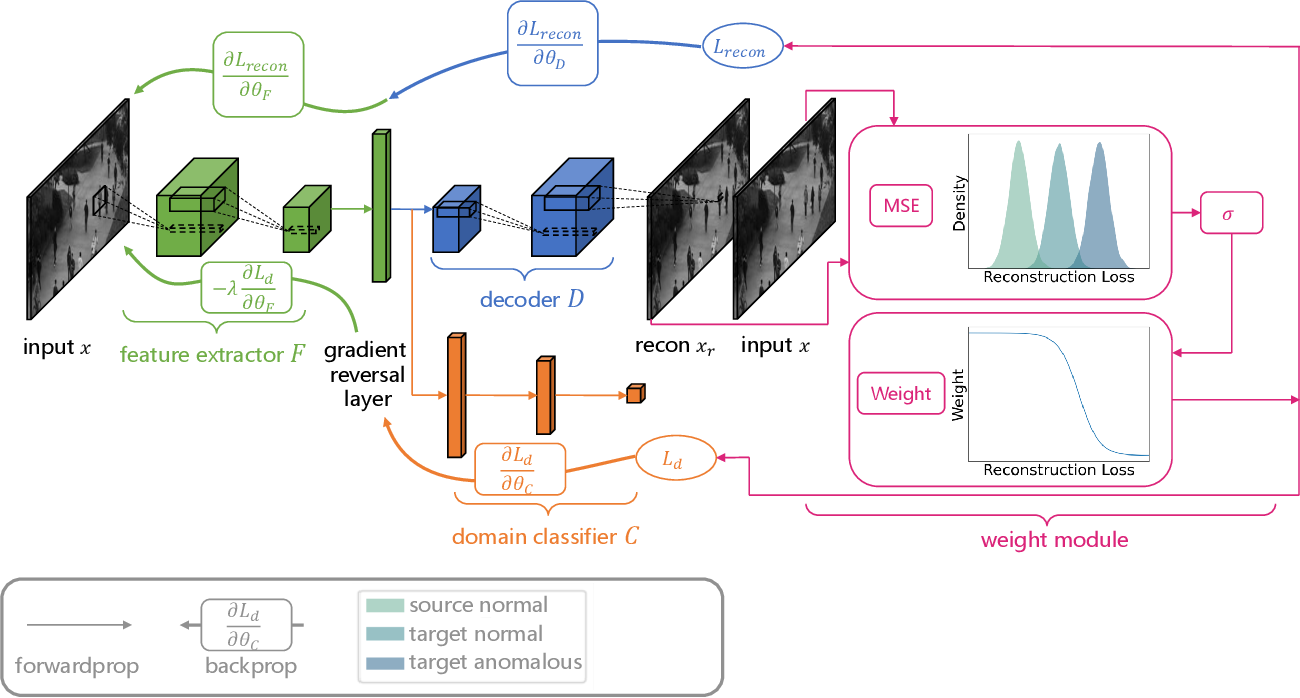 Figure 1 for Importance Weighted Adversarial Discriminative Transfer for Anomaly Detection