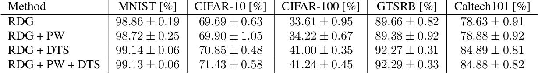 Figure 2 for Neural Random Forest Imitation