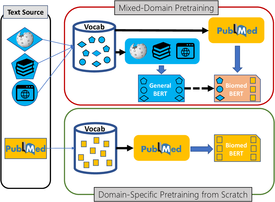 Figure 1 for Domain-Specific Language Model Pretraining for Biomedical Natural Language Processing