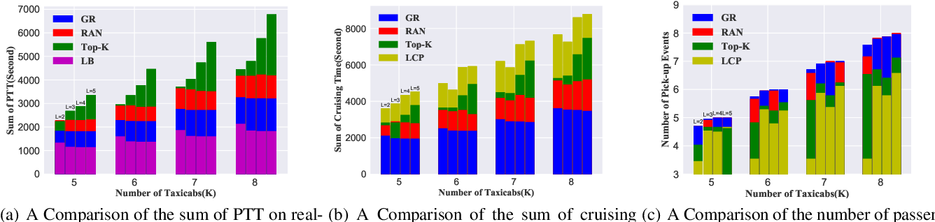 Figure 3 for Collective Mobile Sequential Recommendation: A Recommender System for Multiple Taxicabs