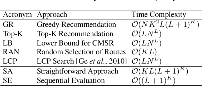 Figure 2 for Collective Mobile Sequential Recommendation: A Recommender System for Multiple Taxicabs