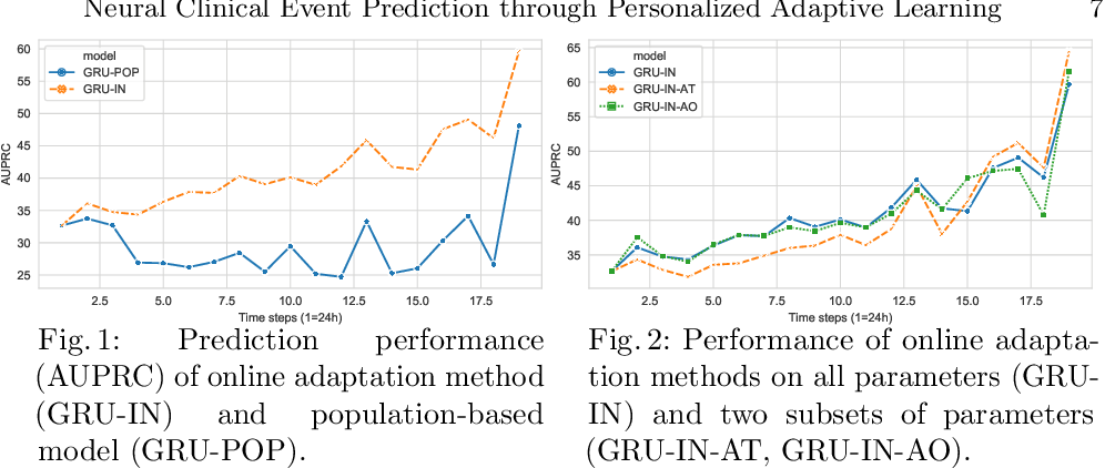 Figure 2 for Neural Clinical Event Sequence Prediction through Personalized Online Adaptive Learning