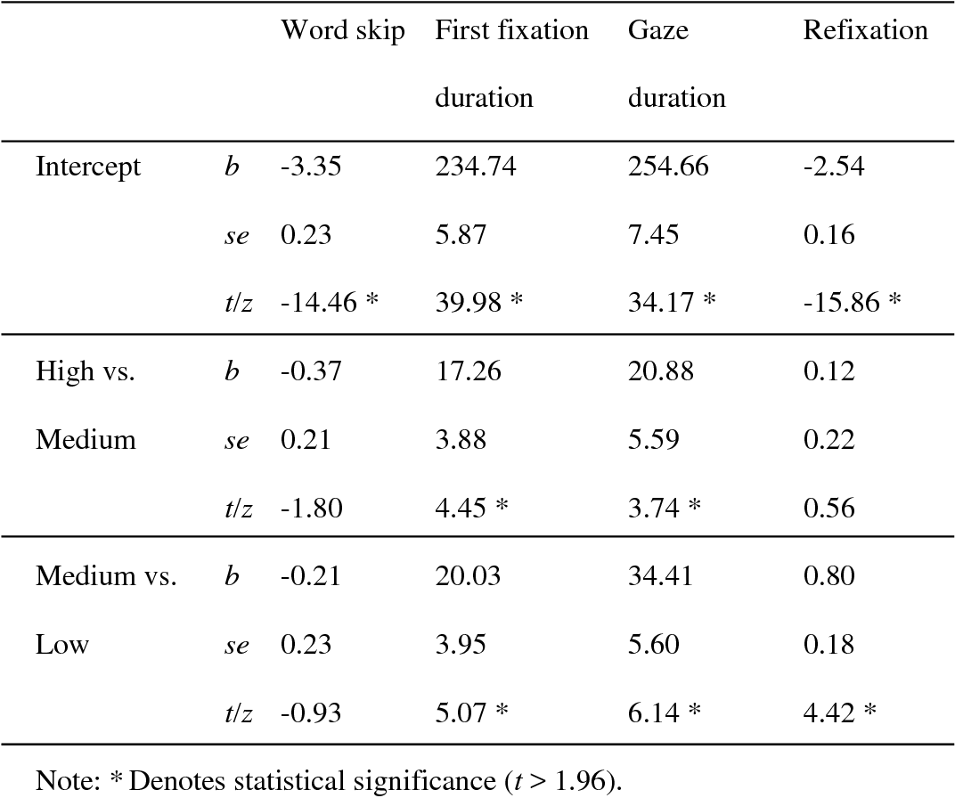 PDF] The word frequency effect during sentence reading: A linear or