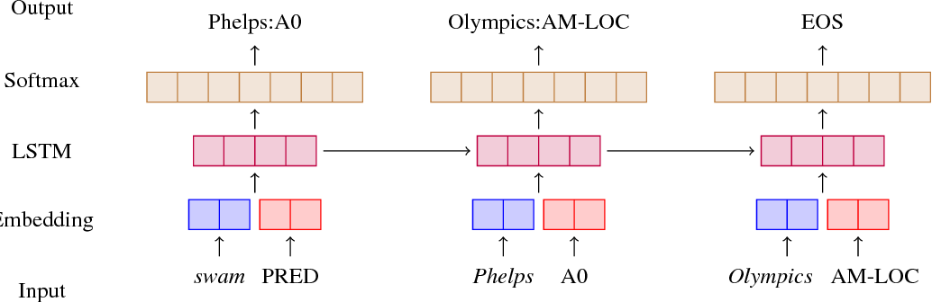 Figure 3 for Improving Implicit Semantic Role Labeling by Predicting Semantic Frame Arguments