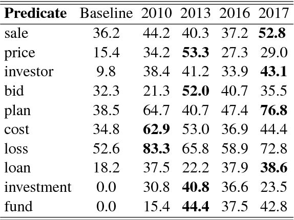Figure 4 for Improving Implicit Semantic Role Labeling by Predicting Semantic Frame Arguments