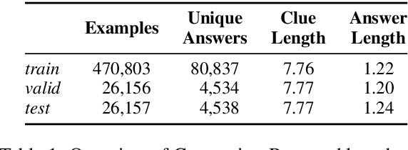 Figure 2 for Cryptonite: A Cryptic Crossword Benchmark for Extreme Ambiguity in Language