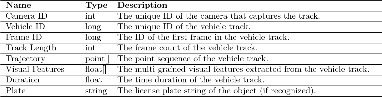 Figure 1 for PVSS: A Progressive Vehicle Search System for Video Surveillance Networks