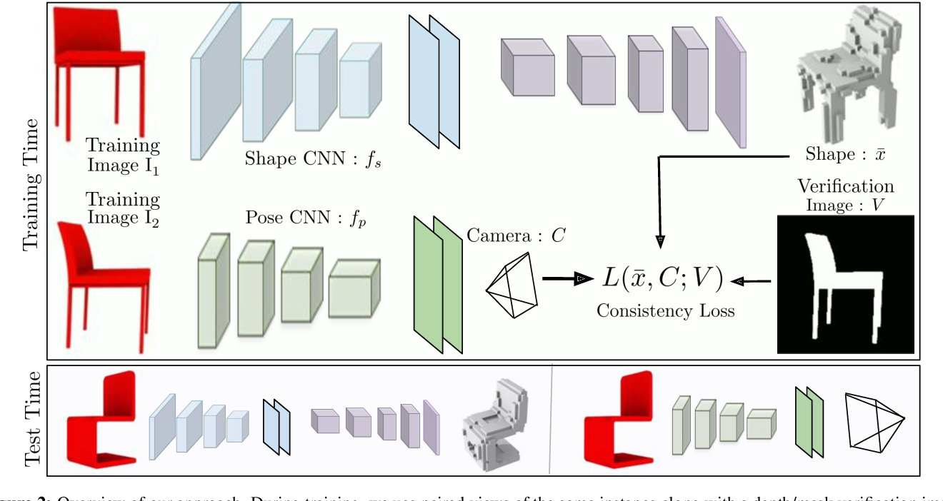 Figure 3 for Multi-view Consistency as Supervisory Signal for Learning Shape and Pose Prediction