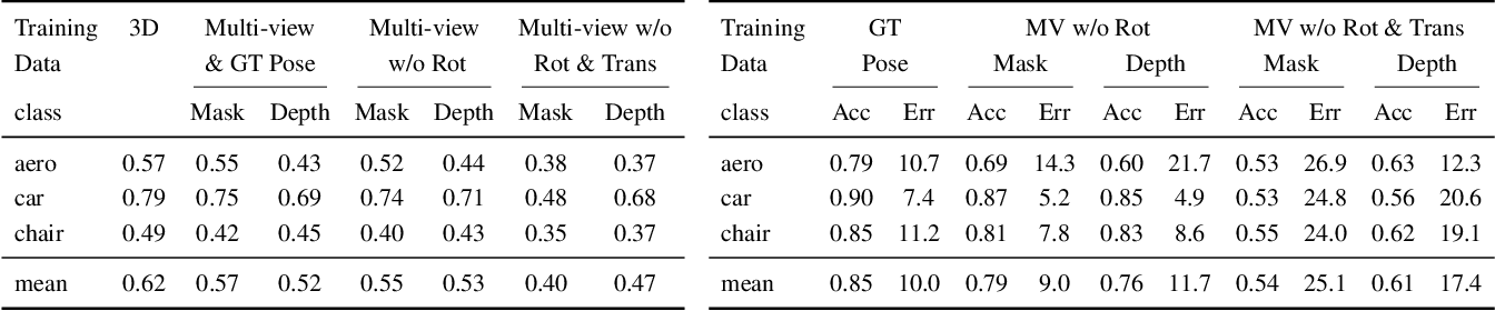 Figure 2 for Multi-view Consistency as Supervisory Signal for Learning Shape and Pose Prediction