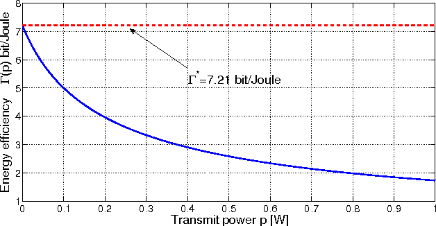 Fig. 2. Type II energy-efficiency vs. transmit power p.