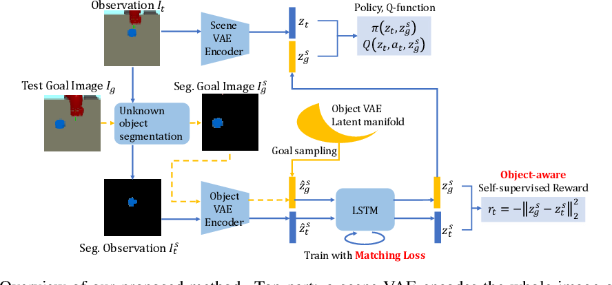 Figure 1 for ROLL: Visual Self-Supervised Reinforcement Learning with Object Reasoning