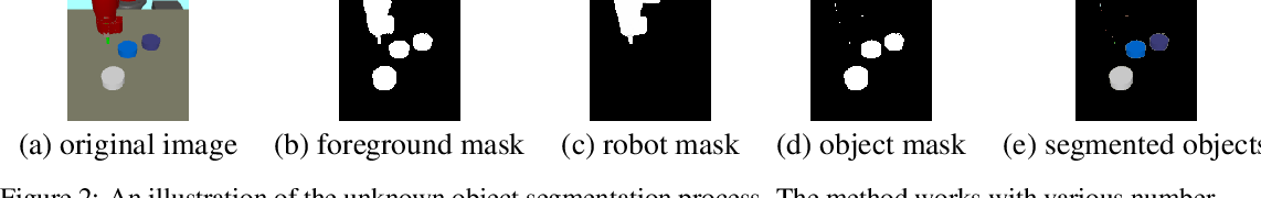 Figure 2 for ROLL: Visual Self-Supervised Reinforcement Learning with Object Reasoning