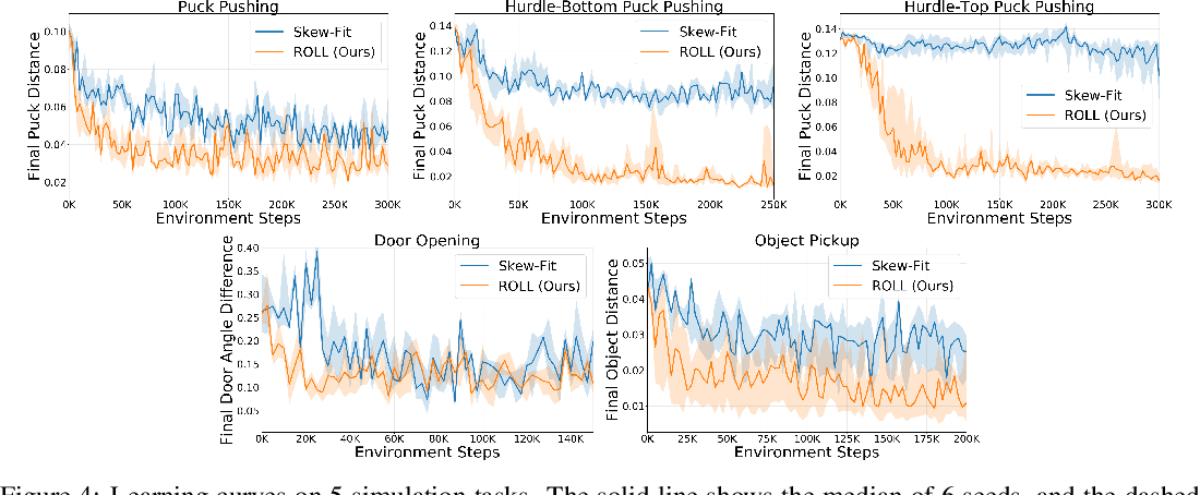 Figure 4 for ROLL: Visual Self-Supervised Reinforcement Learning with Object Reasoning
