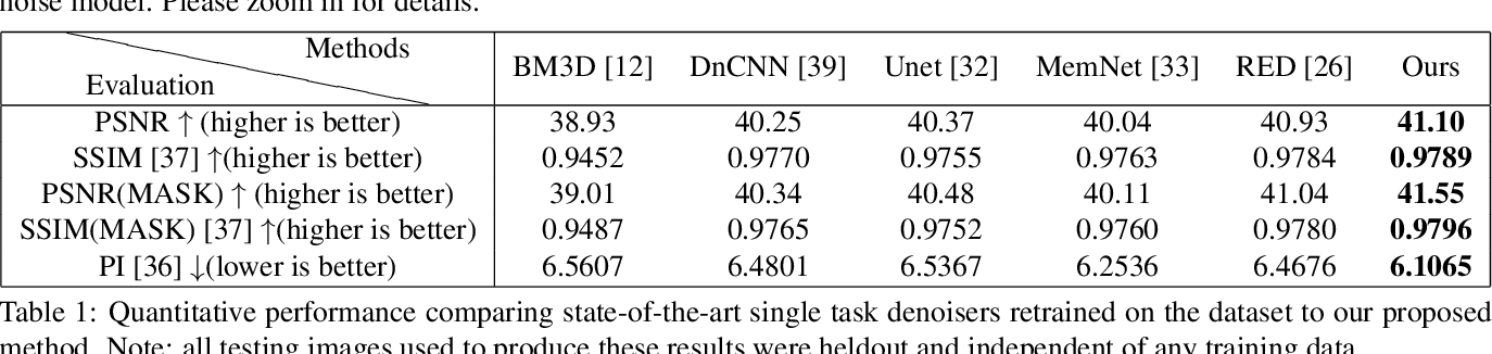 Figure 1 for NODE: Extreme Low Light Raw Image Denoising using a Noise Decomposition Network