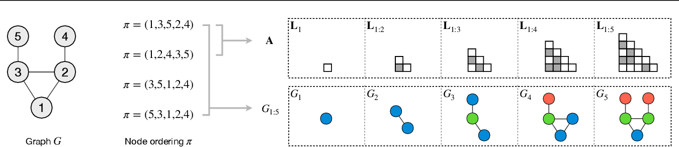 Figure 1 for Order Matters: Probabilistic Modeling of Node Sequence for Graph Generation