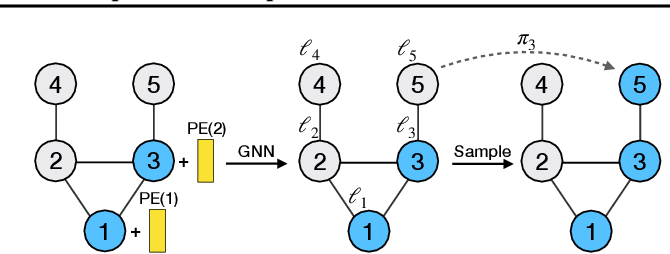 Figure 3 for Order Matters: Probabilistic Modeling of Node Sequence for Graph Generation