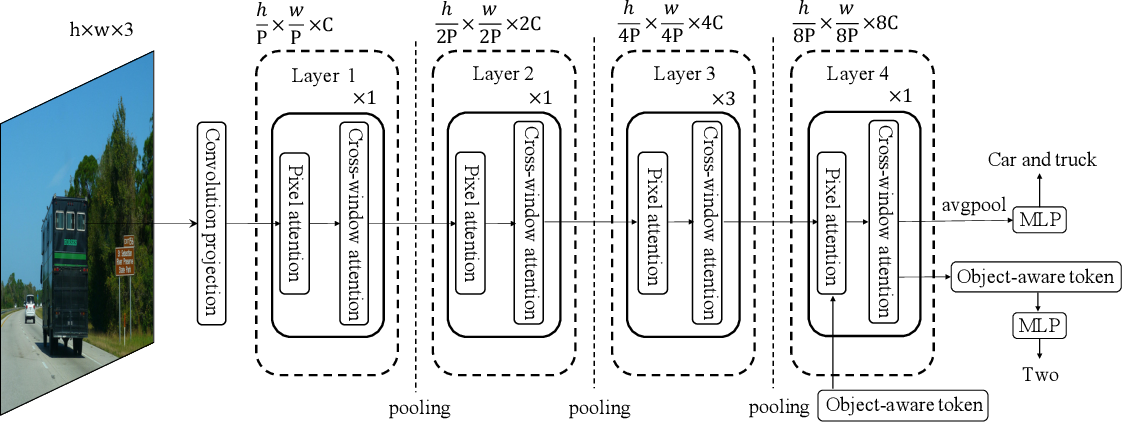 Figure 3 for MlTr: Multi-label Classification with Transformer
