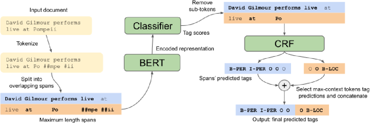Figure 1 for Portuguese Named Entity Recognition using BERT-CRF