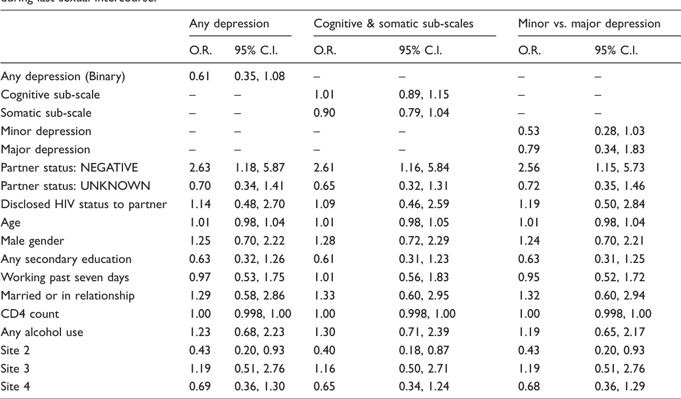 Depression and sexual risk behaviour among clients about to