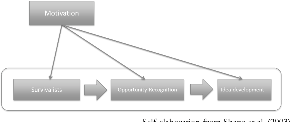PDF] Motivation makes differences in entrepreneurs: A study