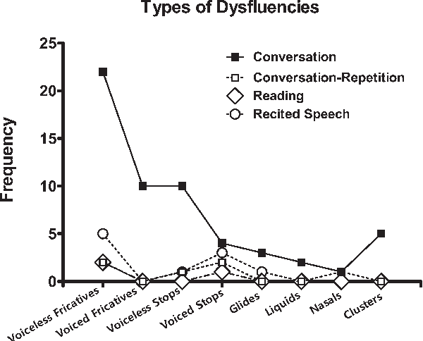 assessment of intelligibility of dysarthric speech pdf