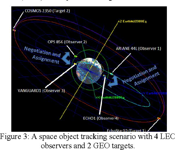 Orbital satellite pursuit-evasion game-theoretical control