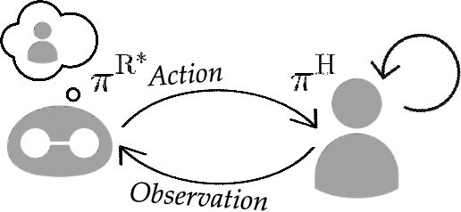 Figure 1 for Mathematical Models of Adaptation in Human-Robot Collaboration