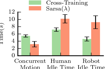Figure 3 for Mathematical Models of Adaptation in Human-Robot Collaboration