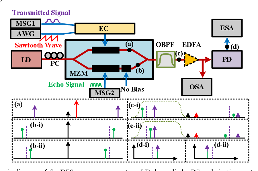 Figure 1 for Simplified Doppler frequency shift measurement enabled by Serrodyne optical frequency translation
