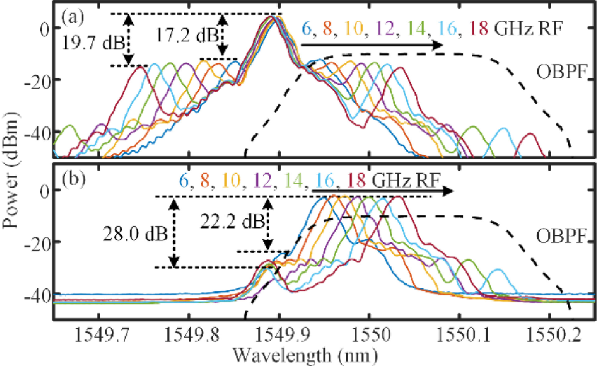 Figure 3 for Simplified Doppler frequency shift measurement enabled by Serrodyne optical frequency translation
