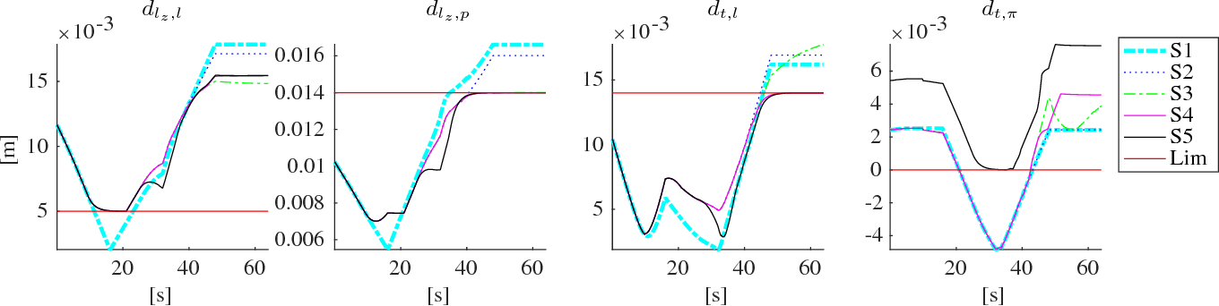 Figure 3 for Active Constraints using Vector Field Inequalities for Surgical Robots