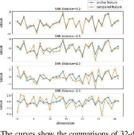 Figure 1 for Signal-to-Noise Ratio: A Robust Distance Metric for Deep Metric Learning