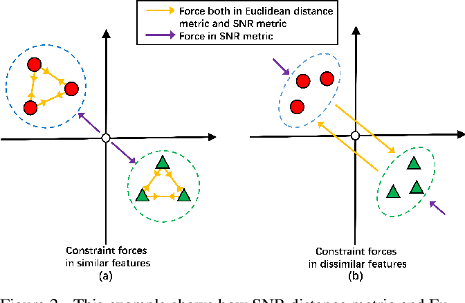 Figure 3 for Signal-to-Noise Ratio: A Robust Distance Metric for Deep Metric Learning