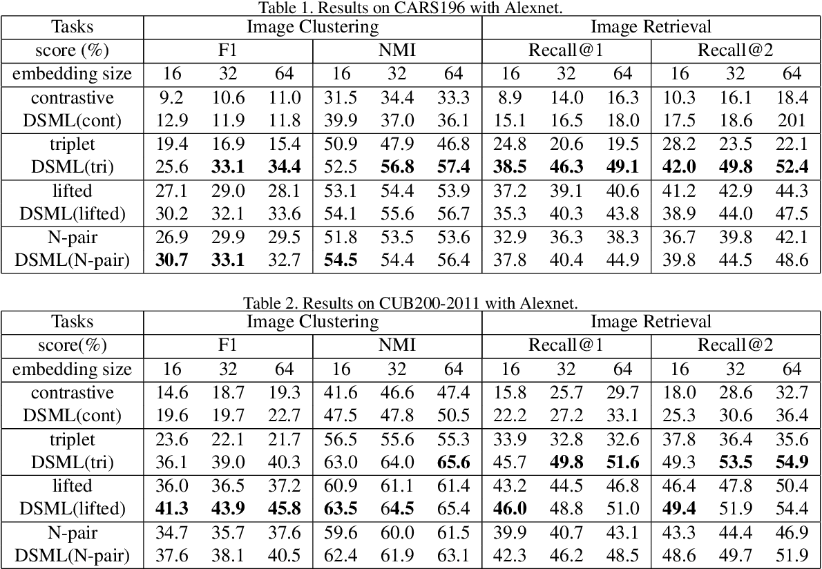 Figure 2 for Signal-to-Noise Ratio: A Robust Distance Metric for Deep Metric Learning