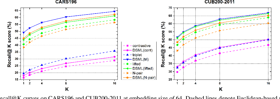 Figure 4 for Signal-to-Noise Ratio: A Robust Distance Metric for Deep Metric Learning