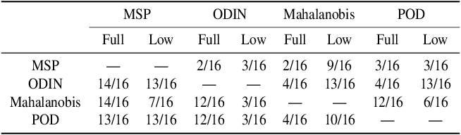 Figure 1 for No True State-of-the-Art? OOD Detection Methods are Inconsistent across Datasets