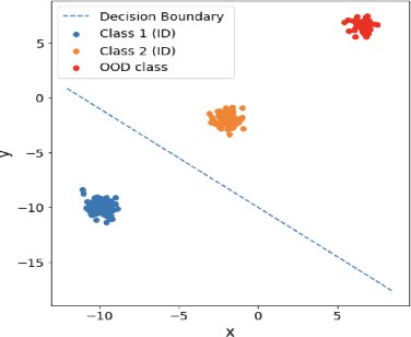 Figure 2 for No True State-of-the-Art? OOD Detection Methods are Inconsistent across Datasets