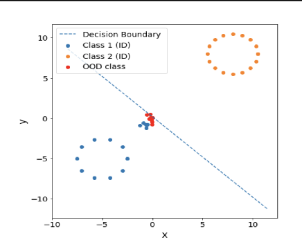 Figure 3 for No True State-of-the-Art? OOD Detection Methods are Inconsistent across Datasets