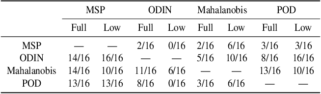 Figure 4 for No True State-of-the-Art? OOD Detection Methods are Inconsistent across Datasets
