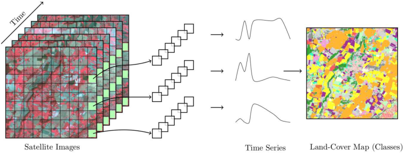 Figure 1 for A Bayesian-inspired, deep learning, semi-supervised domain adaptation technique for land cover mapping