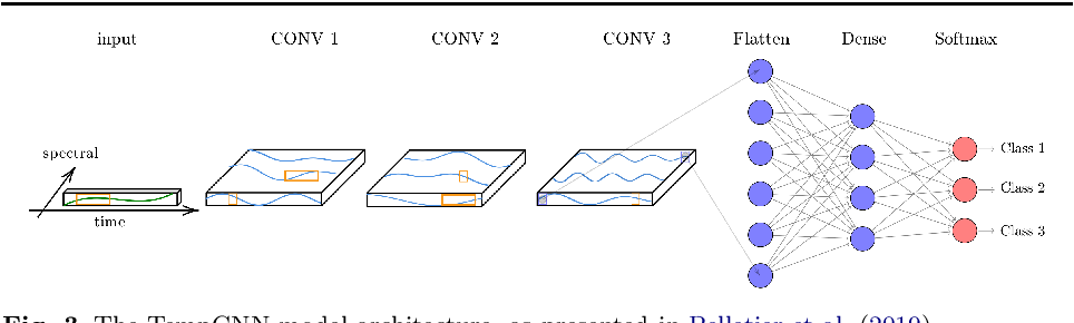 Figure 4 for A Bayesian-inspired, deep learning, semi-supervised domain adaptation technique for land cover mapping