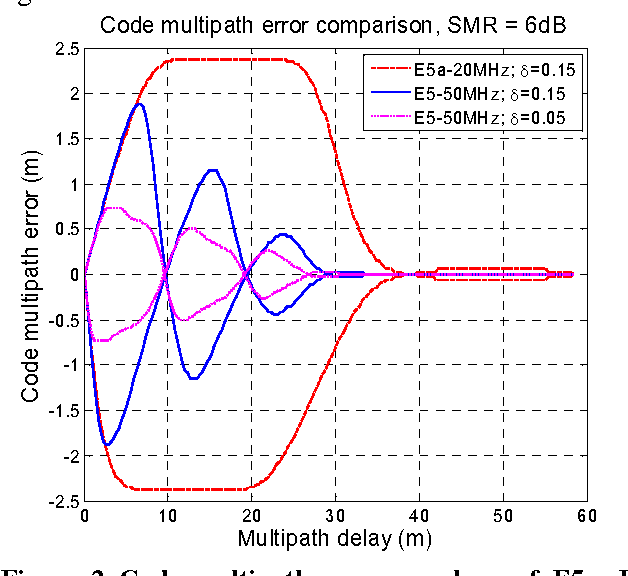 PDF] Code Phase Multipath Mitigation by Exploiting the