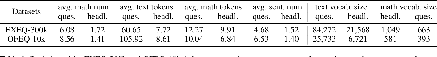 Figure 2 for Automatic Generation of Headlines for Online Math Questions