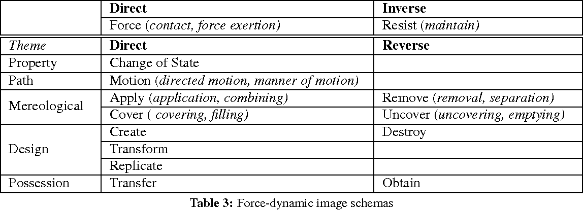 Table 3 from Annotation of causal and aspectual structure of events