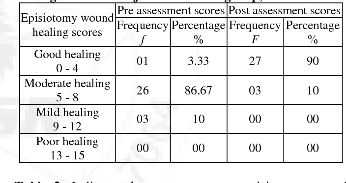 Table 2 from Effectiveness of Lavender Oil Sitz Bath on Episiotomy