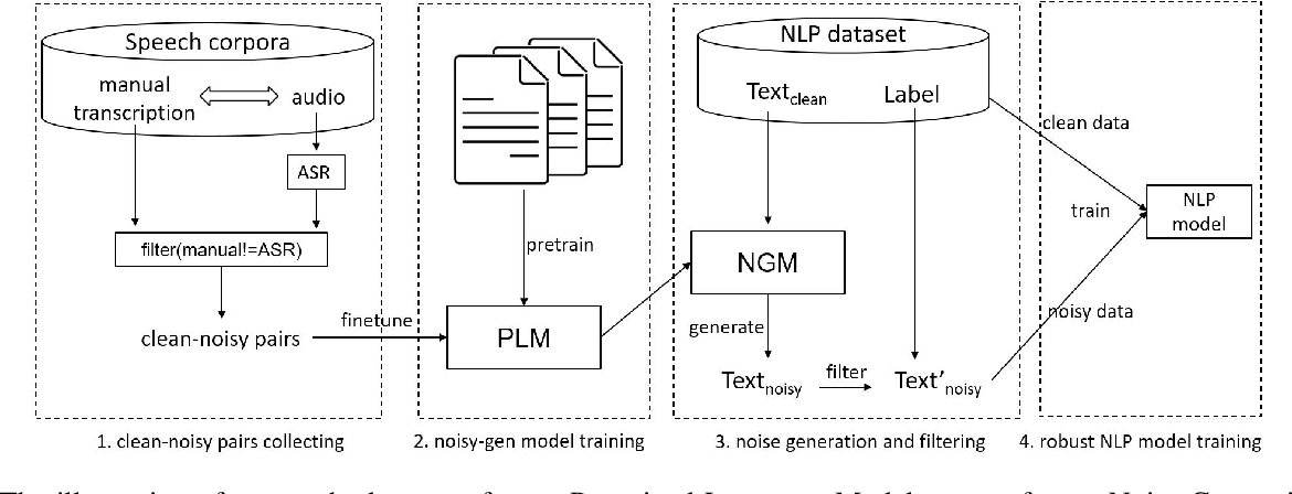 Figure 2 for An Approach to Improve Robustness of NLP Systems against ASR Errors