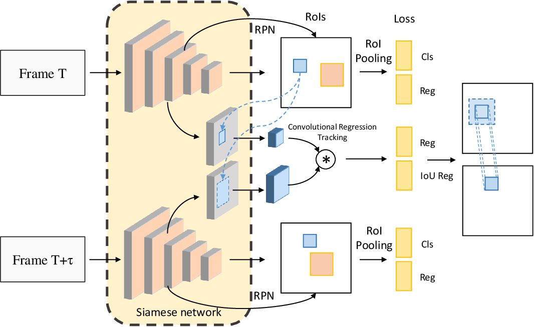 Figure 3 for Plug & Play Convolutional Regression Tracker for Video Object Detection