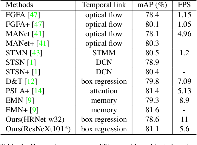 Figure 2 for Plug & Play Convolutional Regression Tracker for Video Object Detection